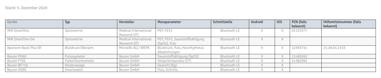 Tabelle Angebundene Sensorik